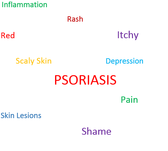 Mindful Meditation to Reduce the Symptoms of Psoriasis