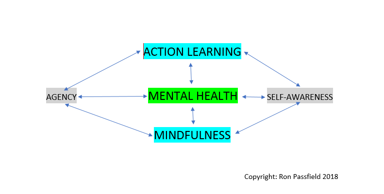 Action Learning, Mindfulness and Mental Health in the Workplace